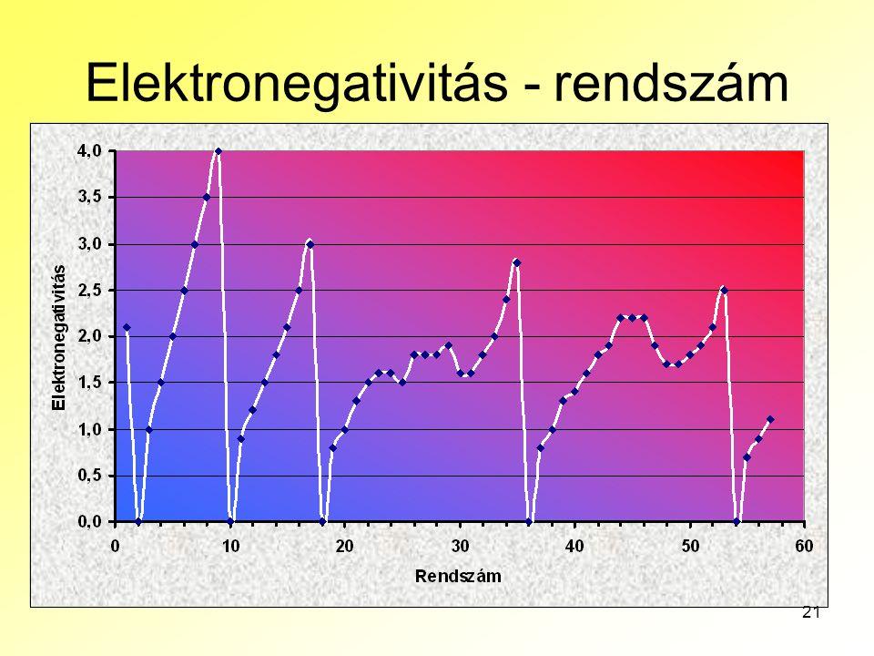 21 Elektronegativitás - rendszám