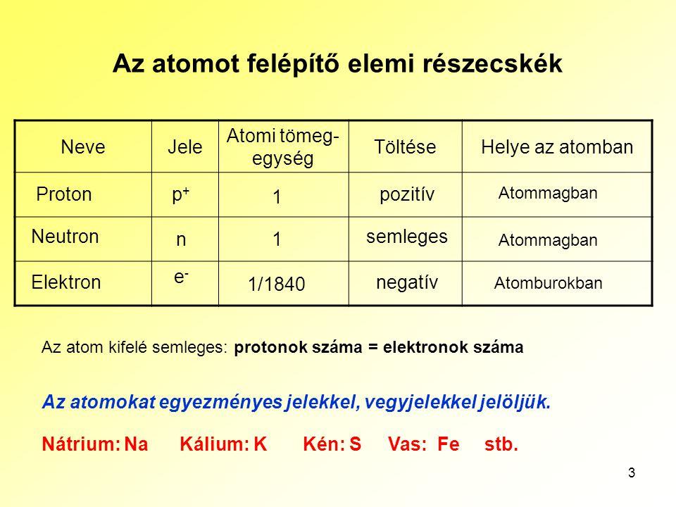 3 Az atomot felépítő elemi részecskék NeveJele Atomi tömeg- egység TöltéseHelye az atomban Proton Elektron Neutron pozitívp+p+ n e-e- semleges negatív