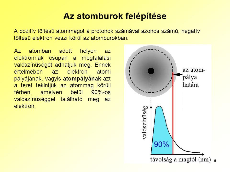 8 Az atomburok felépítése A pozitív töltésű atommagot a protonok számával azonos számú, negatív töltésű elektron veszi körül az atomburokban. Az atomb