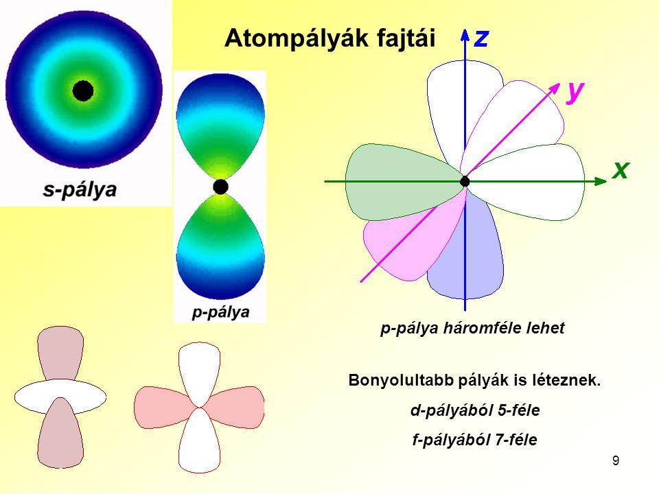 9 Atompályák fajtái p-pálya háromféle lehet Bonyolultabb pályák is léteznek. d-pályából 5-féle f-pályából 7-féle