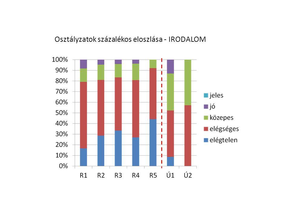 Osztályzatok százalékos eloszlása - IRODALOM