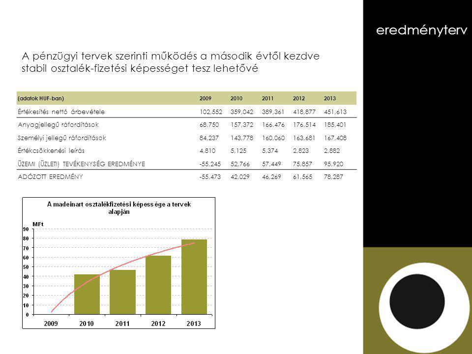 A pénzügyi tervek szerinti működés a második évtől kezdve stabil osztalék-fizetési képességet tesz lehetővé (adatok HUF-ban) 20092010201120122013 Értékesítés nettó árbevétele102,552359,042389,361418,877451,613 Anyagjellegű ráfordítások68,750157,372166,476176,514185,401 Személyi jellegű ráfordítások84,237143,778160,060163,681167,408 Értékcsökkenési leírás4,8105,1255,3742,8232,882 ÜZEMI (ÜZLETI) TEVÉKENYSÉG EREDMÉNYE-55,24552,76657,44975,85795,920 ADÓZOTT EREDMÉNY-55,47342,02946,26961,56578,287 eredményterv