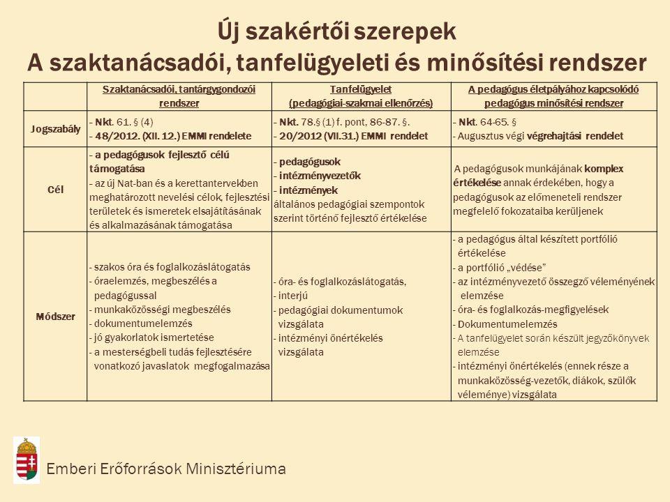 Új szakértői szerepek A szaktanácsadói, tanfelügyeleti és minősítési rendszer Szaktanácsadói, tantárgygondozói rendszer Tanfelügyelet (pedagógiai-szakmai ellenőrzés) A pedagógus életpályához kapcsolódó pedagógus minősítési rendszer Jogszabály - Nkt.