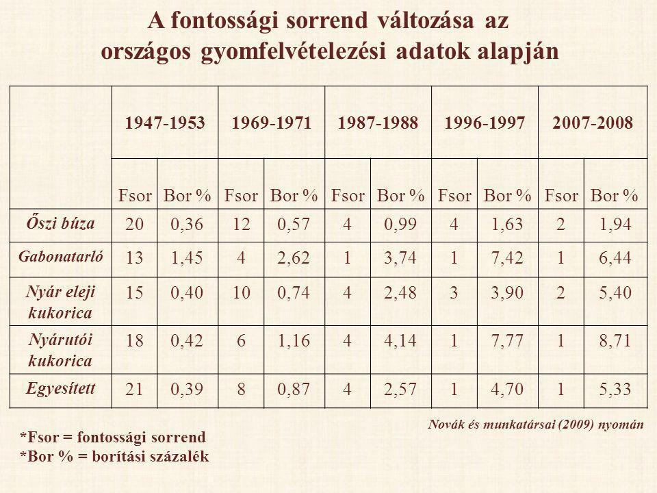 1947-19531969-19711987-19881996-19972007-2008 FsorBor %FsorBor %FsorBor %FsorBor %FsorBor % Őszi búza 200,36120,5740,9941,6321,94 Gabonatarló 131,4542