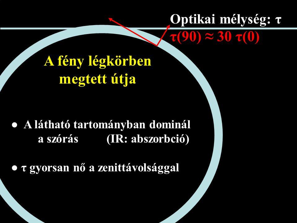 A fény légkörben megtett útja ● A látható tartományban dominál a szórás (IR: abszorbció) ● τ gyorsan nő a zenittávolsággal Optikai mélység: τ τ(90) ≈ 30 τ(0)