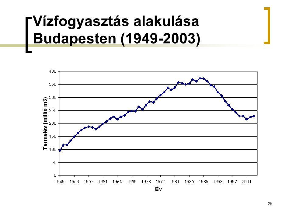 Vízfogyasztás alakulása Budapesten (1949-2003) 26