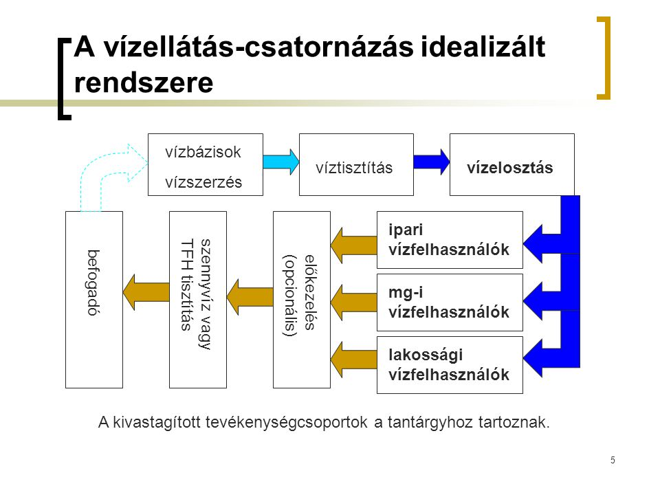 5 A vízellátás-csatornázás idealizált rendszere vízbázisok vízszerzés víztisztításvízelosztás ipari vízfelhasználók mg-i vízfelhasználók lakossági víz