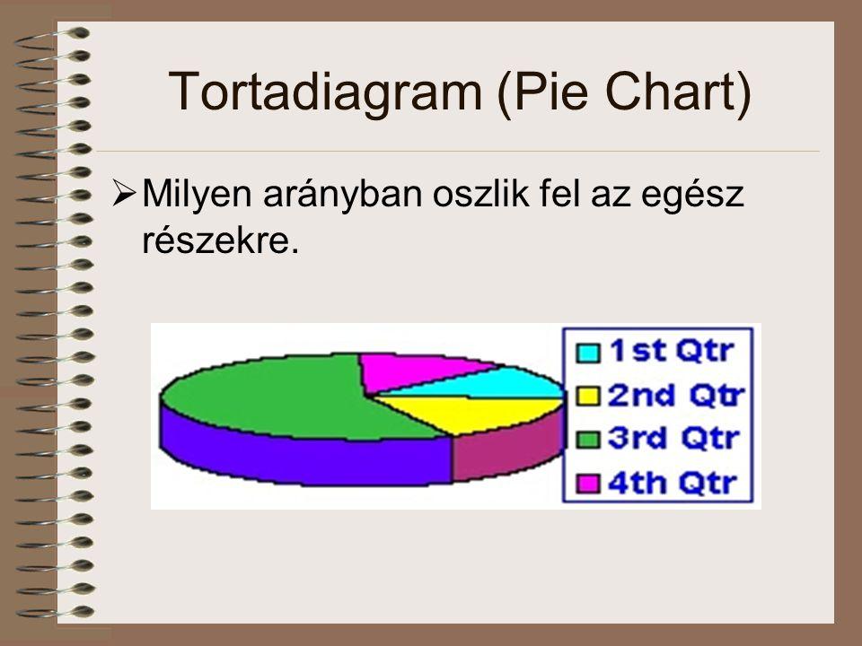 Tortadiagram (Pie Chart)  Milyen arányban oszlik fel az egész részekre.