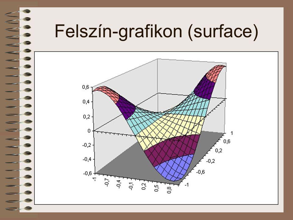 Felszín-grafikon (surface)