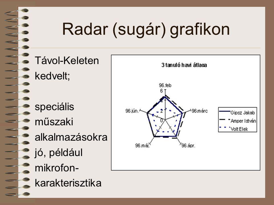 Radar (sugár) grafikon Távol-Keleten kedvelt; speciális műszaki alkalmazásokra jó, például mikrofon- karakterisztika