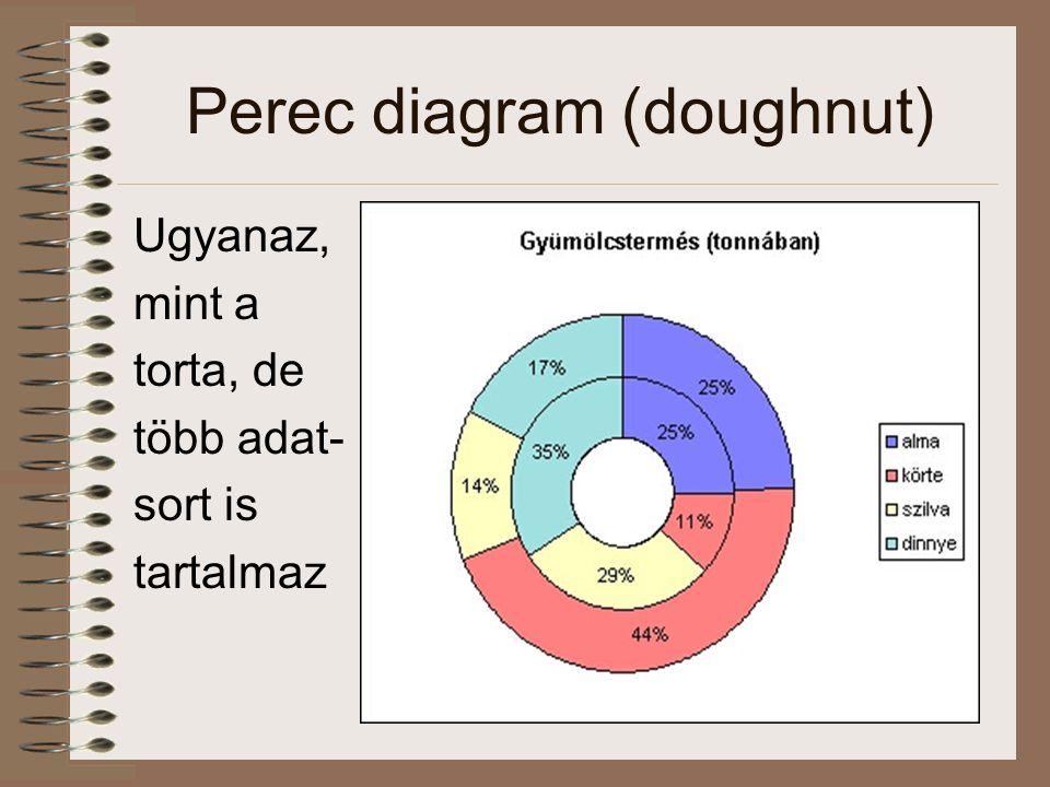 Perec diagram (doughnut) Ugyanaz, mint a torta, de több adat- sort is tartalmaz