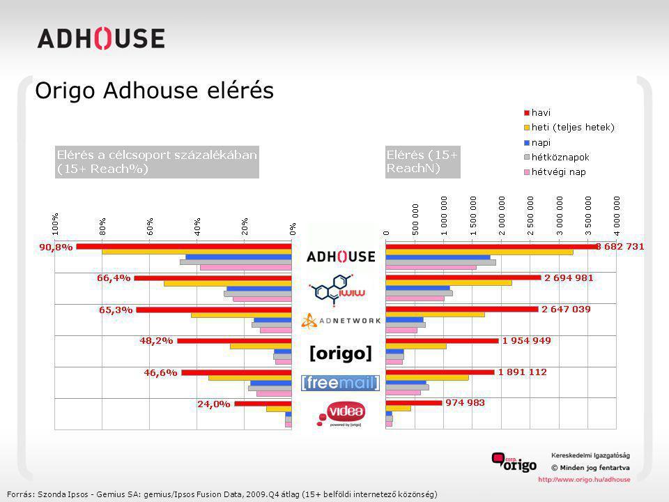 Origo Adhouse elérés Forrás: Szonda Ipsos - Gemius SA: gemius/Ipsos Fusion Data, 2009.Q4 átlag (15+ belföldi internetező közönség)
