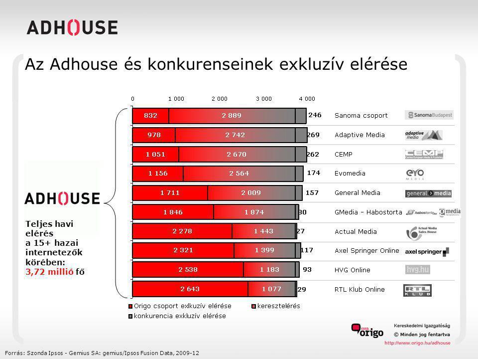 Forrás: Szonda Ipsos - Gemius SA: gemius/Ipsos Fusion Data, 2009-12 Teljes havi elérés a 15+ hazai internetezők körében: 3,72 millió fő Az Adhouse és konkurenseinek exkluzív elérése