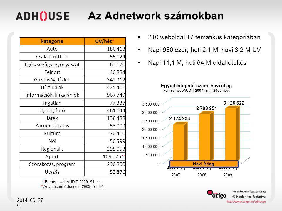 Az Adnetwork számokban  210 weboldal 17 tematikus kategóriában  Napi 950 ezer, heti 2,1 M, havi 3.2 M UV  Napi 11,1 M, heti 64 M oldalletöltés 2014.