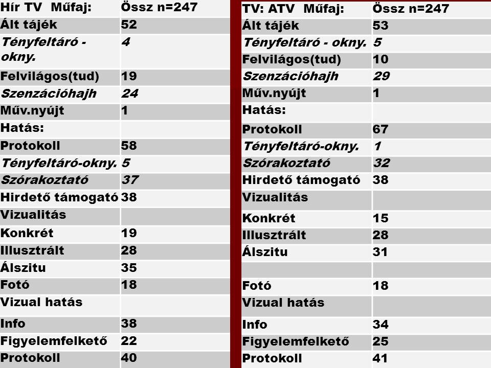 TV: ATV Műfaj:Össz n=247 Ált tájék53 Tényfeltáró - okny.5 Felvilágos(tud)10 Szenzációhajh29 Műv.nyújt1 Hatás: Protokoll67 Tényfeltáró-okny.1 Szórakozt