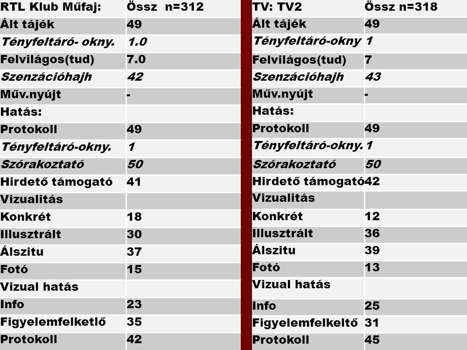 TV: TV2Össz n=318 Ált tájék49 Tényfeltáró-okny1 Felvilágos(tud)7 Szenzációhajh43 Műv.nyújt- Hatás: Protokoll49 Tényfeltáró-okny.1 Szórakoztató50 Hirde
