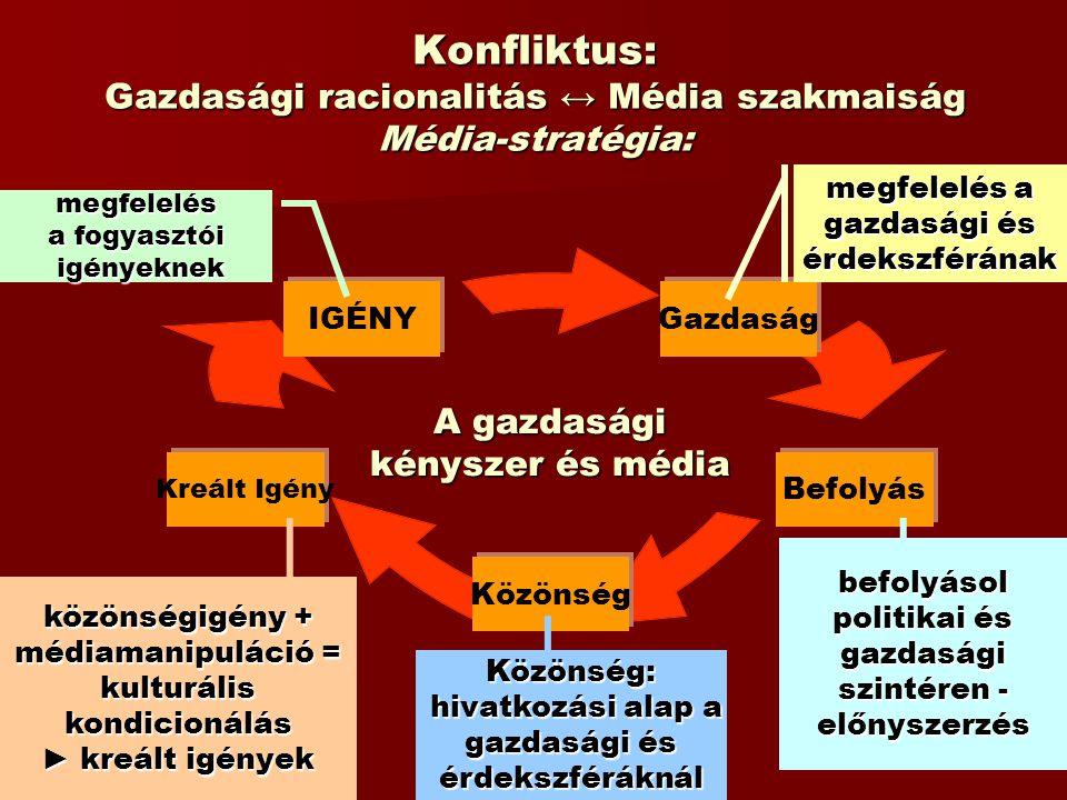 Konfliktus: Gazdasági racionalitás ↔ Média szakmaiság Média-stratégia: Gazdaság Befolyás Közönség Kreált Igény IGÉNYmegfelelés a fogyasztói igényeknek
