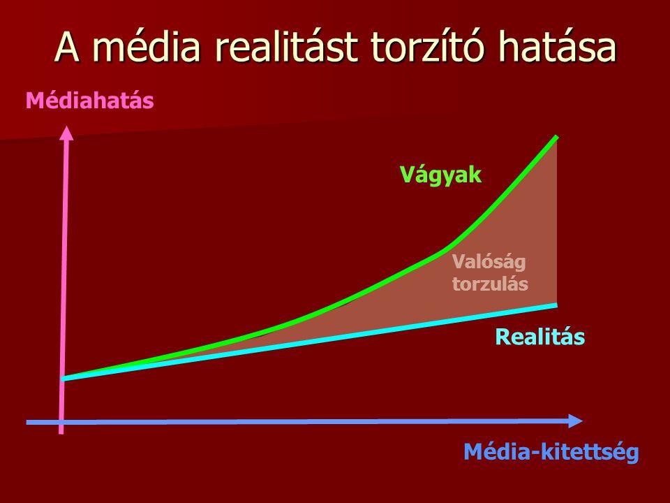 Valóság torzulás A média realitást torzító hatása Realitás Vágyak Médiahatás Média-kitettség
