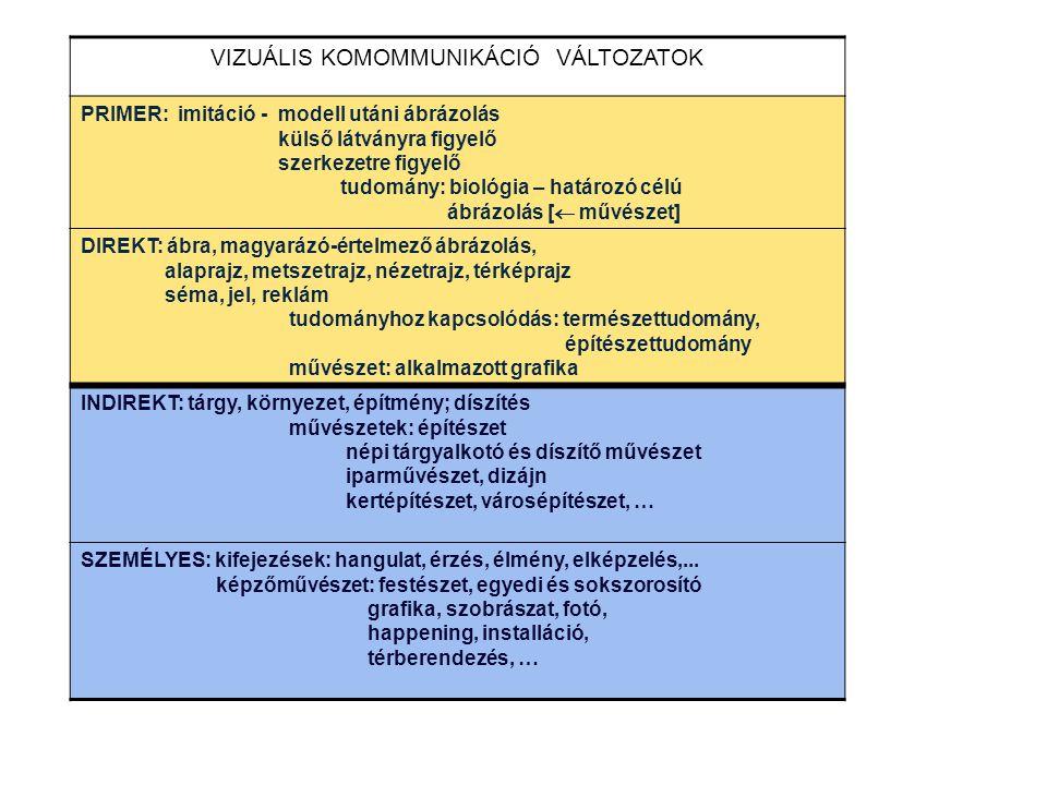 VIZUÁLIS KOMOMMUNIKÁCIÓ VÁLTOZATOK PRIMER: imitáció - modell utáni ábrázolás külső látványra figyelő szerkezetre figyelő tudomány: biológia – határozó célú ábrázolás [  művészet] DIREKT: ábra, magyarázó-értelmező ábrázolás, alaprajz, metszetrajz, nézetrajz, térképrajz séma, jel, reklám tudományhoz kapcsolódás: természettudomány, építészettudomány művészet: alkalmazott grafika INDIREKT: tárgy, környezet, építmény; díszítés művészetek: építészet népi tárgyalkotó és díszítő művészet iparművészet, dizájn kertépítészet, városépítészet, … SZEMÉLYES: kifejezések: hangulat, érzés, élmény, elképzelés,...