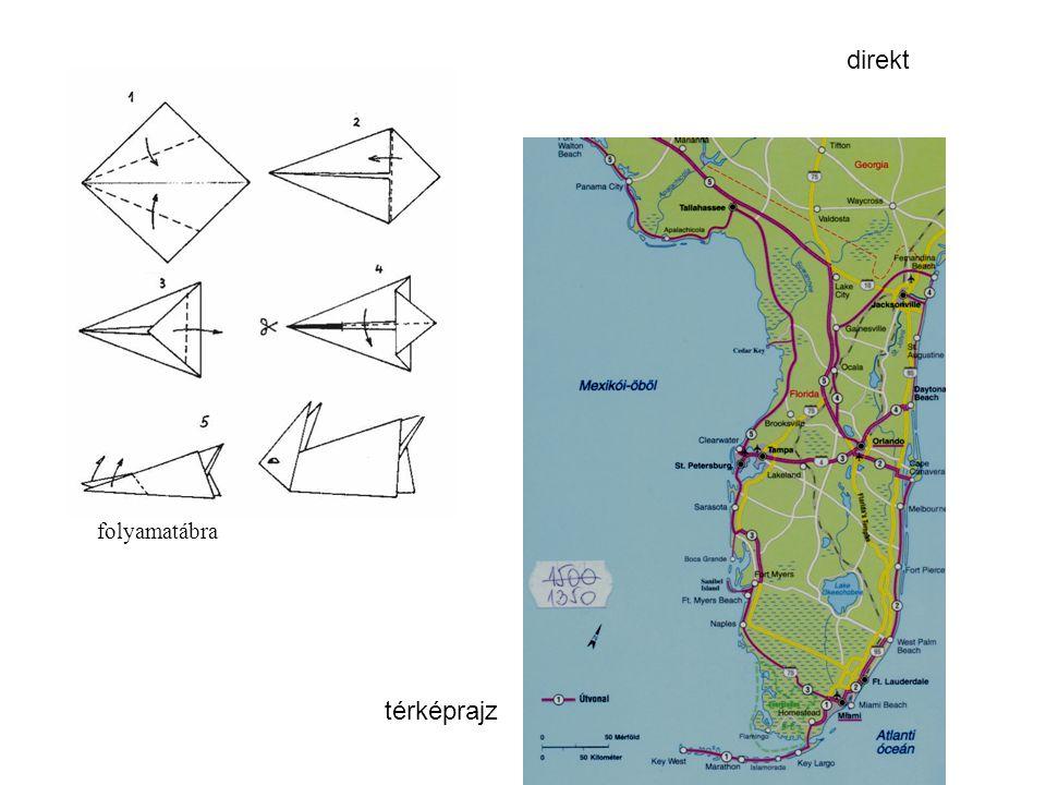 folyamatábra térképrajz direkt