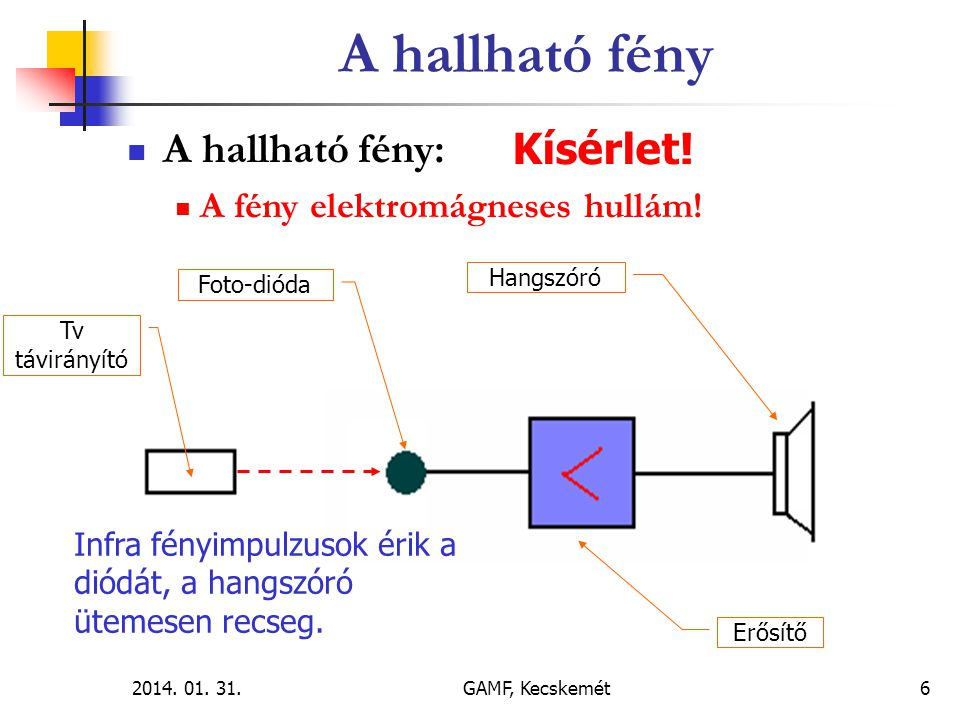 2014.01. 31.GAMF, Kecskemét7  A hallható fény:  A fény elektromágneses hullám.