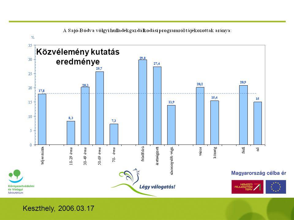 Keszthely, 2006.03.17 Közvélemény kutatás eredménye