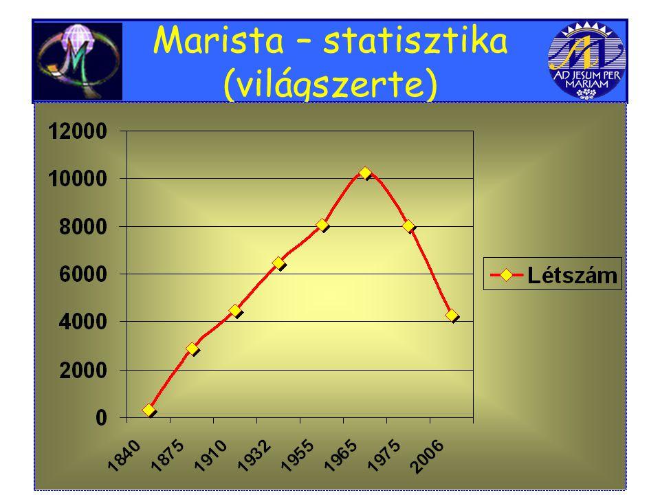Marista – statisztika (világszerte)