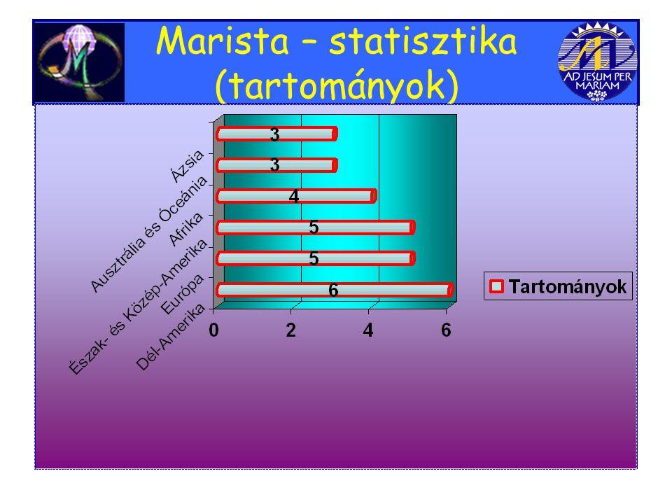 Marista – statisztika (tartományok)