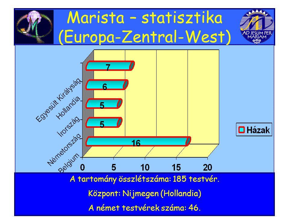 Marista – statisztika (Europa-Zentral-West) A tartomány összlétszáma: 185 testvér.