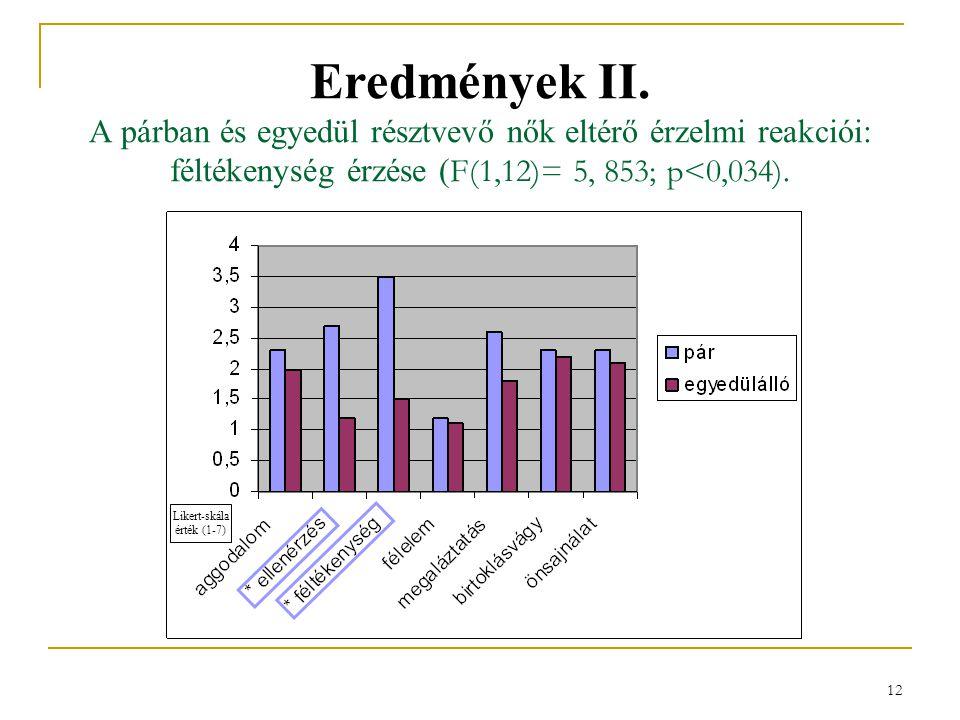 12 Eredmények II. A párban és egyedül résztvevő nők eltérő érzelmi reakciói: féltékenység érzése ( F(1,12)= 5, 853; p<0,034). Likert-skála érték (1-7)