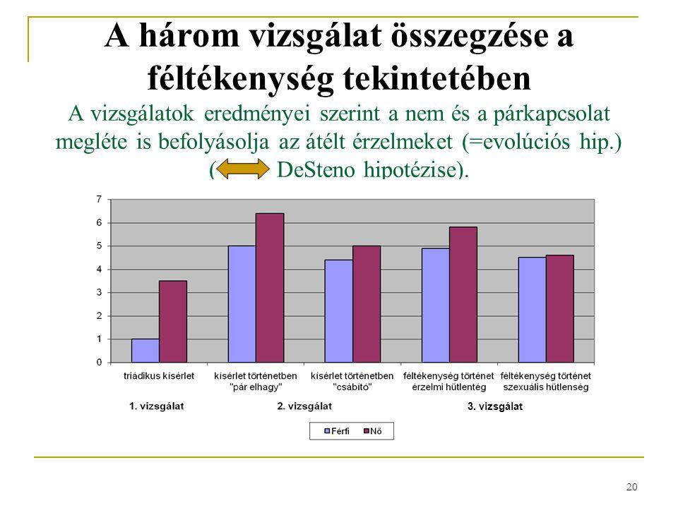 20 A három vizsgálat összegzése a féltékenység tekintetében A vizsgálatok eredményei szerint a nem és a párkapcsolat megléte is befolyásolja az átélt érzelmeket (=evolúciós hip.) (DeSteno hipotézise).