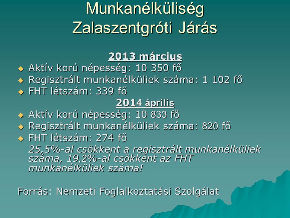 Munkanélküliség Zalaszentgróti Járás 2013 március  Aktív korú népesség: 10 350 fő  Regisztrált munkanélküliek száma: 1 102 fő  FHT létszám: 339 fő