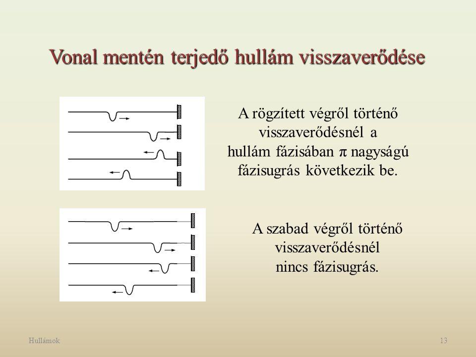 Hullámok13 Vonal mentén terjedő hullám visszaverődése A rögzített végről történő visszaverődésnél a hullám fázisában π nagyságú fázisugrás következik