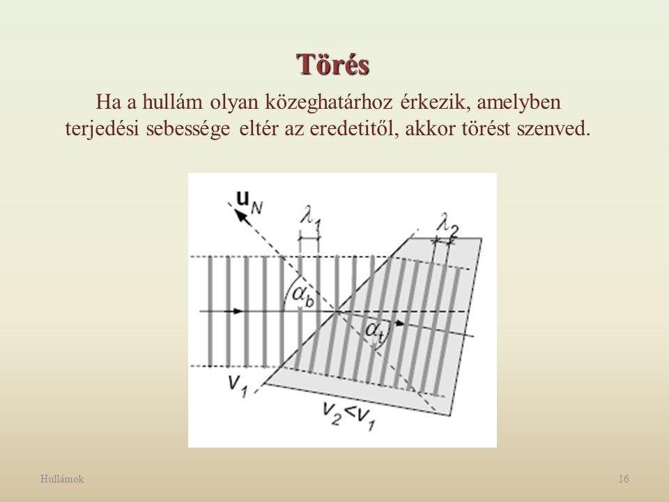 Hullámok16 Ha a hullám olyan közeghatárhoz érkezik, amelyben terjedési sebessége eltér az eredetitől, akkor törést szenved. Törés