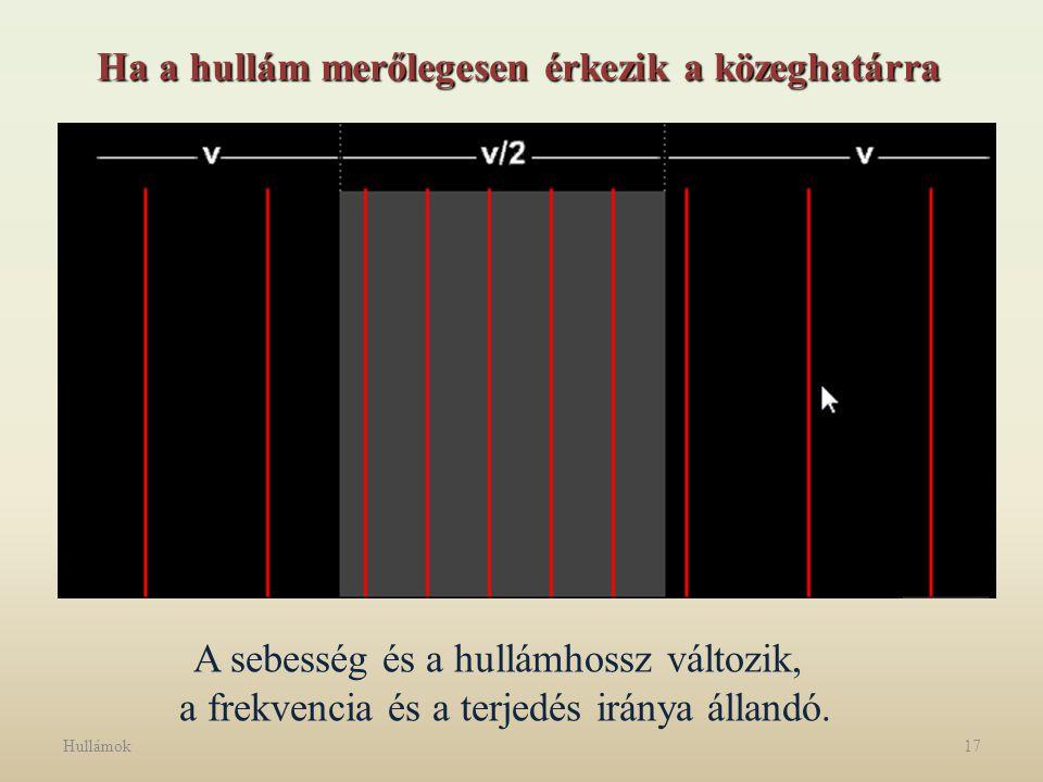 Hullámok17 Ha a hullám merőlegesen érkezik a közeghatárra A sebesség és a hullámhossz változik, a frekvencia és a terjedés iránya állandó.