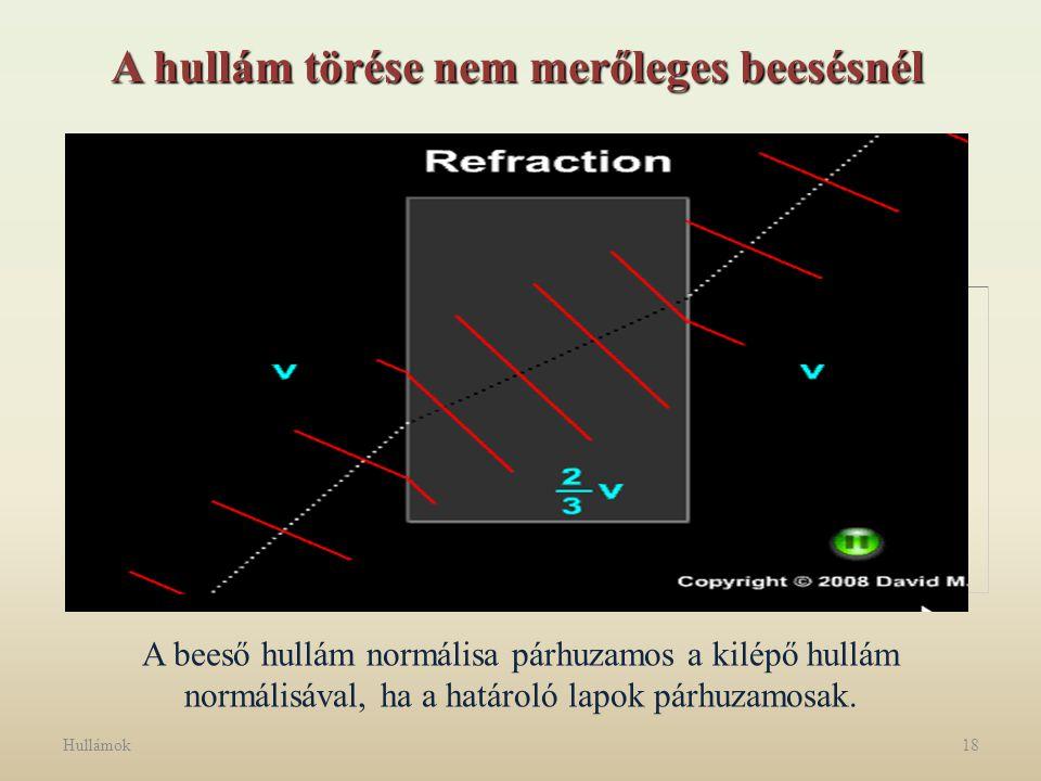 Hullámok18 A hullám törése nem merőleges beesésnél A beeső hullám normálisa párhuzamos a kilépő hullám normálisával, ha a határoló lapok párhuzamosak.
