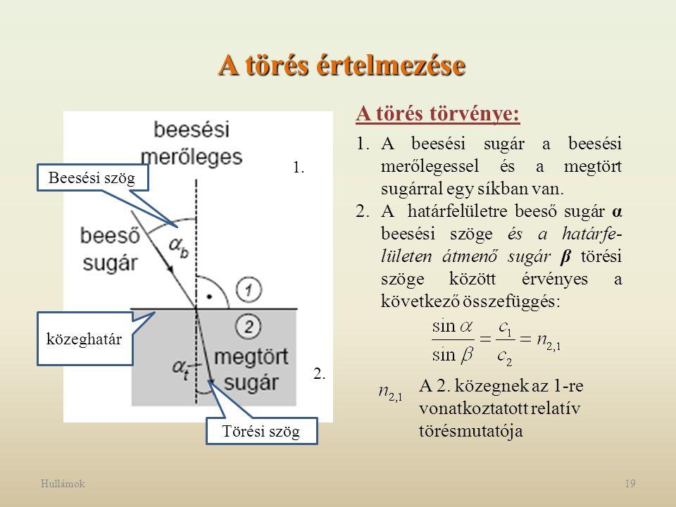 Hullámok19 A törés értelmezése A törés törvénye: 1.A beesési sugár a beesési merőlegessel és a megtört sugárral egy síkban van. 2.A határfelületre bee