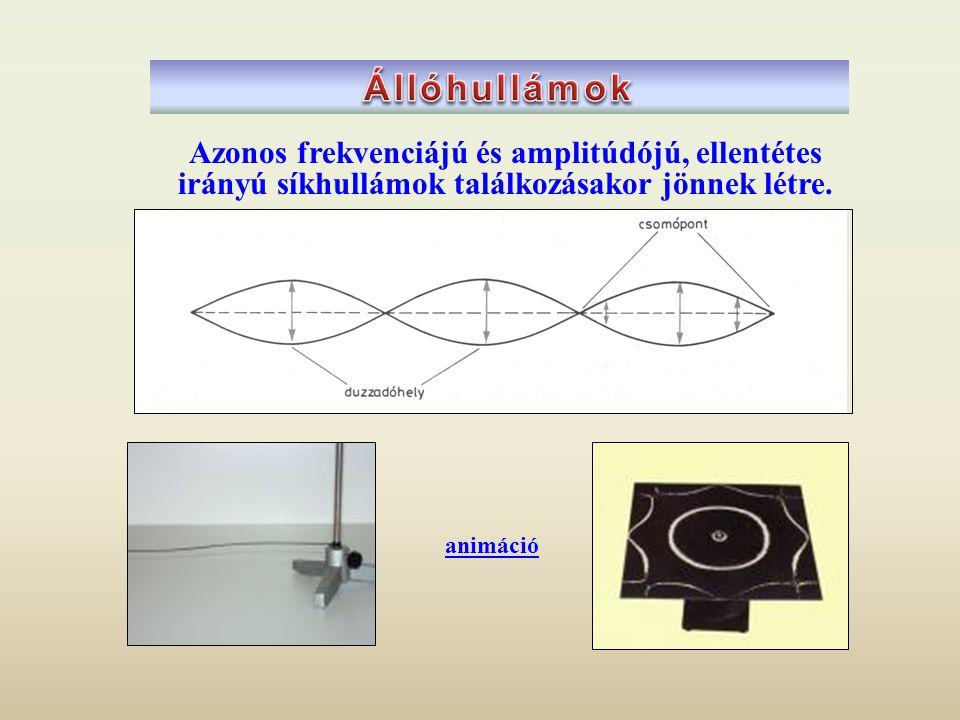 Azonos frekvenciájú és amplitúdójú, ellentétes irányú síkhullámok találkozásakor jönnek létre. animáció