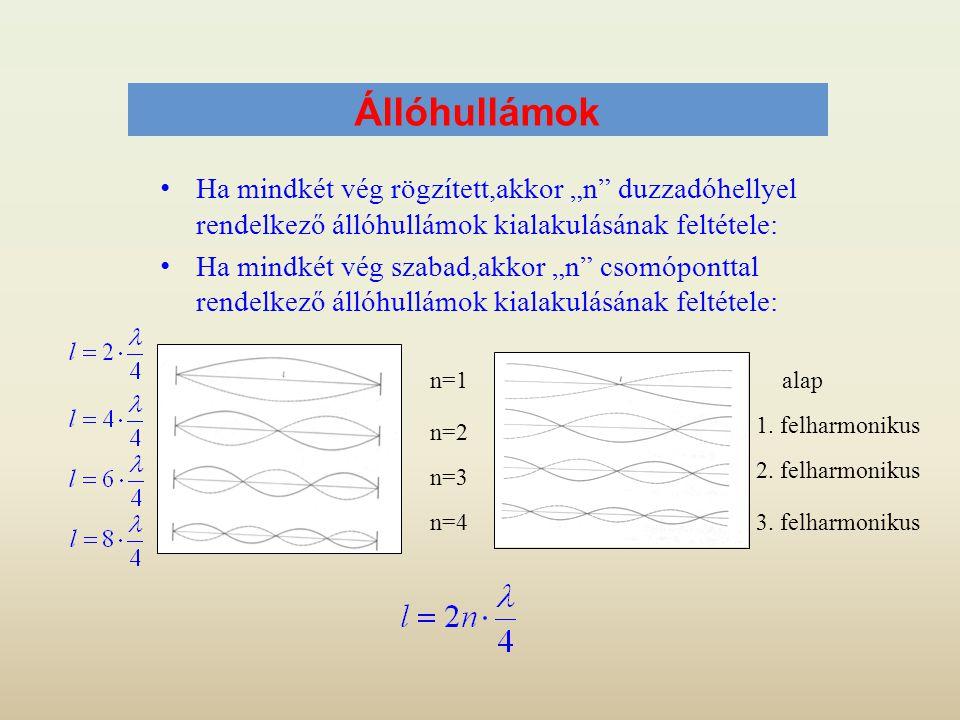 """Állóhullámok • Ha mindkét vég rögzített,akkor """"n"""" duzzadóhellyel rendelkező állóhullámok kialakulásának feltétele: • Ha mindkét vég szabad,akkor """"n"""" c"""