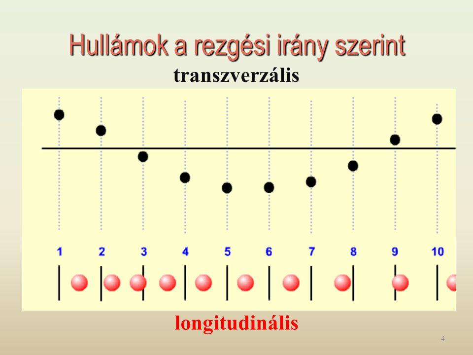 Hullámok5 Hullámok jellemző adatai periódusidő (T) - periódusidő (T): megegyezik a rezgés periódusidejével - frekvencia (f): - frekvencia (f): megegyezik a rezgés frekvenciájával - hullámhossz (λ): - hullámhossz (λ): két szomszédos, azonos fázisban mozgó pont távolsága - terjedési sebesség (c): - terjedési sebesség (c): az energia terjedésének sebessége (A hullámhossz és a frekvencia fordítottan arányos.)