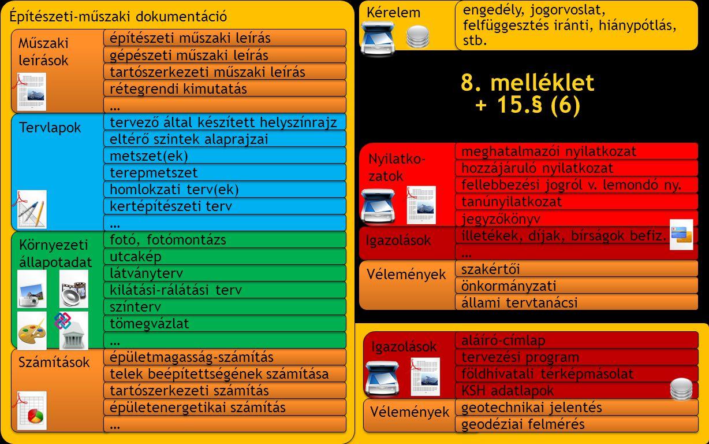 Vélemények Igazolások Nyilatko- zatok Kérelem Építészeti-műszaki dokumentáció Számítások Környezeti állapotadat Környezeti állapotadat Tervlapok Műsza