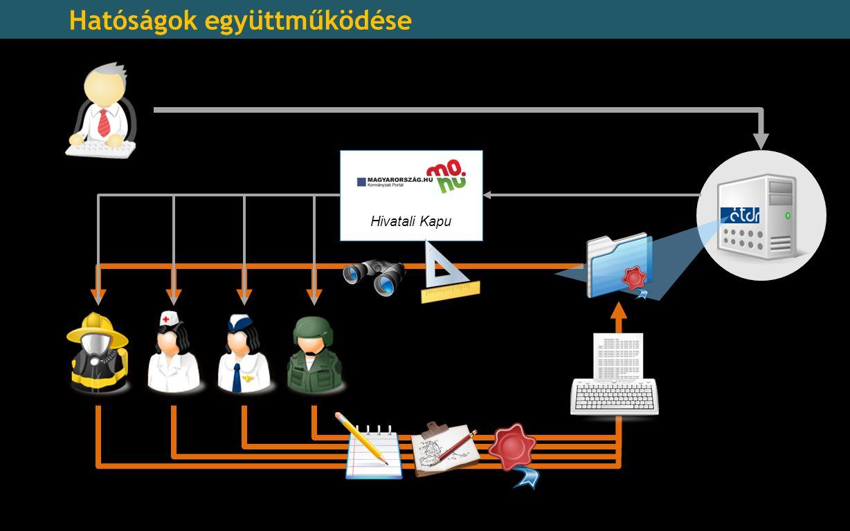 Hivatali Kapu Hatóságok együttműködése