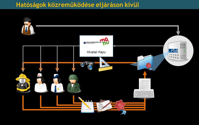 Hivatali Kapu Hatóságok közreműködése eljáráson kívül