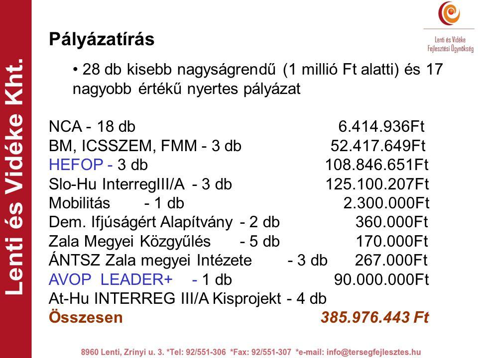 Pályázatírás • 28 db kisebb nagyságrendű (1 millió Ft alatti) és 17 nagyobb értékű nyertes pályázat NCA -18 db 6.414.936Ft BM, ICSSZEM, FMM - 3 db 52.417.649Ft HEFOP - 3 db 108.846.651Ft Slo-Hu InterregIII/A- 3 db 125.100.207Ft Mobilitás - 1 db 2.300.000Ft Dem.