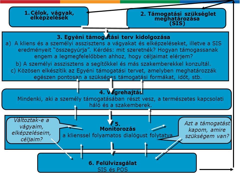 1. Célok, vágyak, elképzelések 3. Egyéni támogatási terv kidolgozása a)A kliens és a személyi asszisztens a vágyakat és elképzeléseket, illetve a SIS