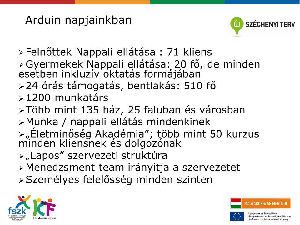 """Arduin napjainkban  Felnőttek Nappali ellátása : 71 kliens  Gyermekek Nappali ellátása: 20 fő, de minden esetben inkluzív oktatás formájában  24 órás támogatás, bentlakás: 510 fő  1200 munkatárs  Több mint 135 ház, 25 faluban és városban  Munka / nappali ellátás mindenkinek  """"Életminőség Akadémia ; több mint 50 kurzus minden kliensnek és dolgozónak  """"Lapos szervezeti struktúra  Menedzsment team irányítja a szervezetet  Személyes felelősség minden szinten"""
