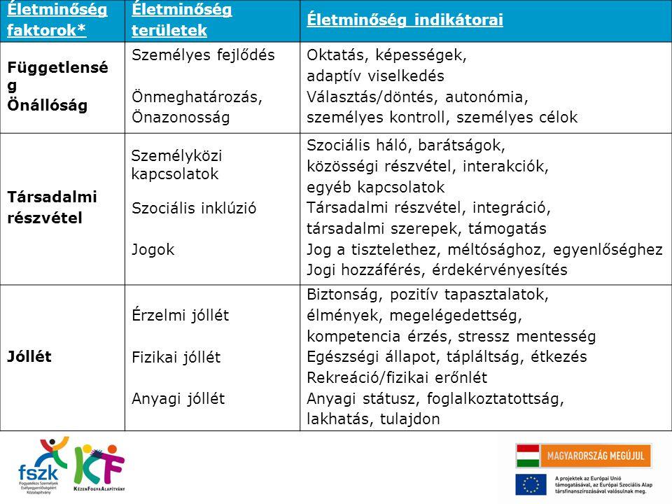 Életminőség faktorok* Életminőség területek Életminőség indikátorai Függetlensé g Önállóság Személyes fejlődés Önmeghatározás, Önazonosság Oktatás, ké
