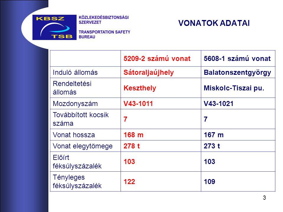 3 VONATOK ADATAI 5209-2 számú vonat5608-1 számú vonat Induló állomásSátoraljaújhelyBalatonszentgyörgy Rendeltetési állomás KeszthelyMiskolc-Tiszai pu.