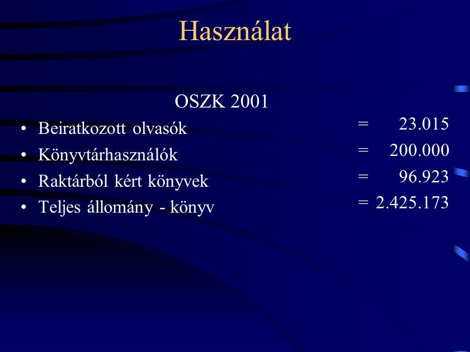 Használat OSZK 2001 •Beiratkozott olvasók •Könyvtárhasználók •Raktárból kért könyvek •Teljes állomány - könyv = 23.015 = 200.000 = 96.923 =2.425.173