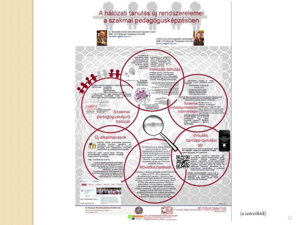 2. Tudományos poszter  vizuális műfaj – önálló(bb)  tartalmi követelmények ◦ teljes, kerek, részletes ◦ fel kell tüntetni:  hol, mikor  szerzők (m